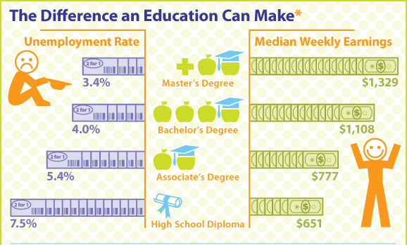 education-and-employment-infographic