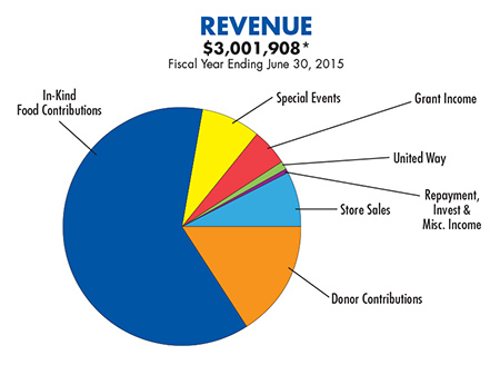 graph-revenue-2015